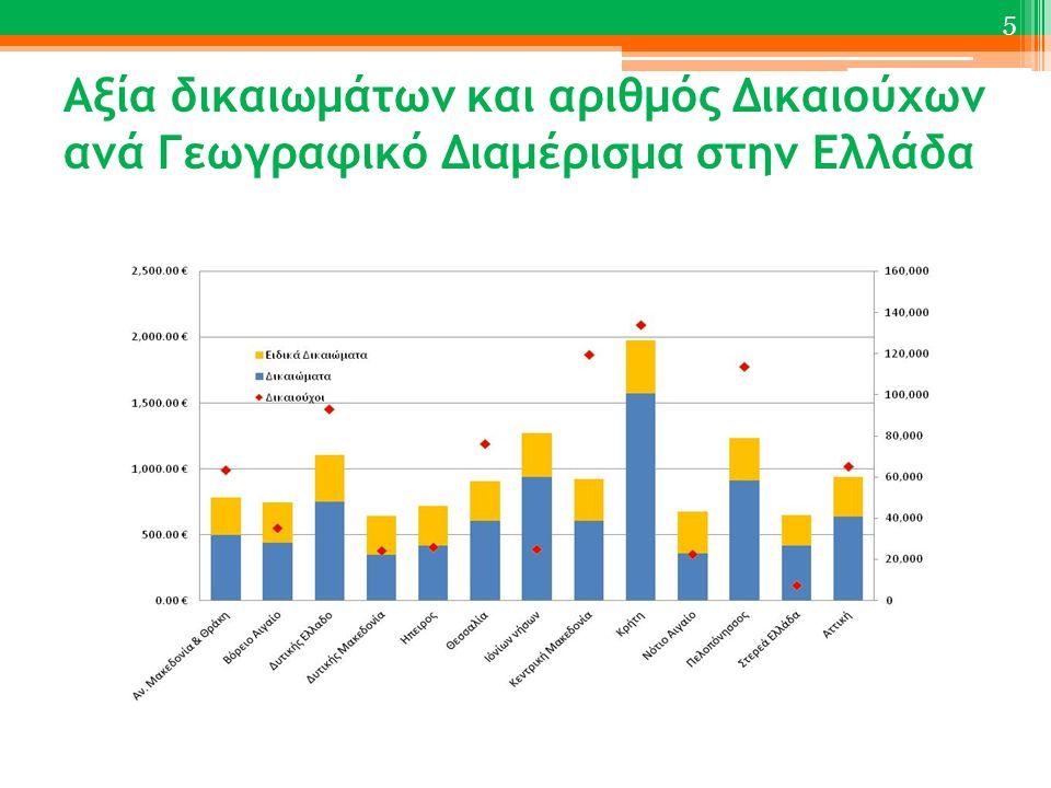 Αξία δικαιωμάτων και αριθμός Δικαιούχων ανά Γεωγραφικό Διαμέρισμα στην Ελλάδα 5