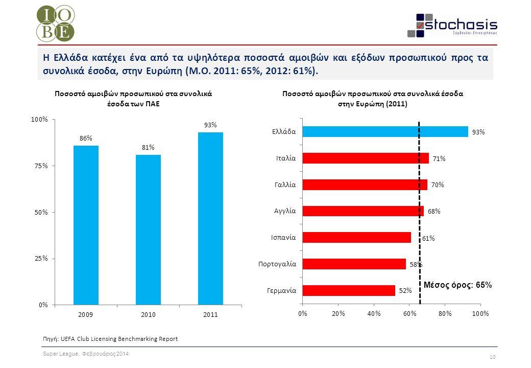 Super League, Φεβρουάριος 2014 10 Πηγή: UEFA Club Licensing Benchmarking Report Η Ελλάδα κατέχει ένα από τα υψηλότερα ποσοστά αμοιβών και εξόδων προσω