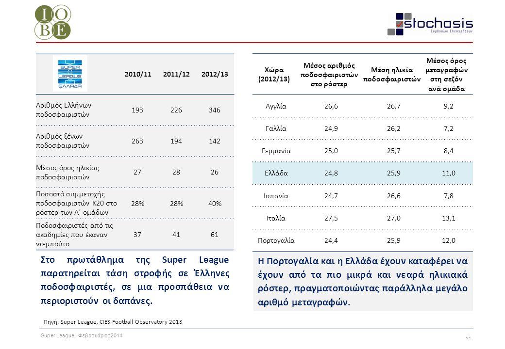 Super League, Φεβρουάριος 2014 11 Η Πορτογαλία και η Ελλάδα έχουν καταφέρει να έχουν από τα πιο μικρά και νεαρά ηλικιακά ρόστερ, πραγματοποιώντας παρά
