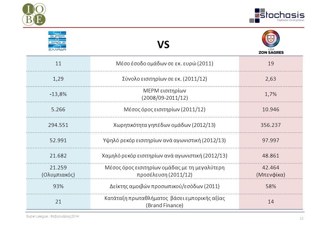 Super League, Φεβρουάριος 2014 12 VS 11Μέσο έσοδο ομάδων σε εκ. ευρώ (2011)19 1,29Σύνολο εισιτηρίων σε εκ. (2011/12)2,63 -13,8% ΜΕΡΜ εισιτηρίων (2008/