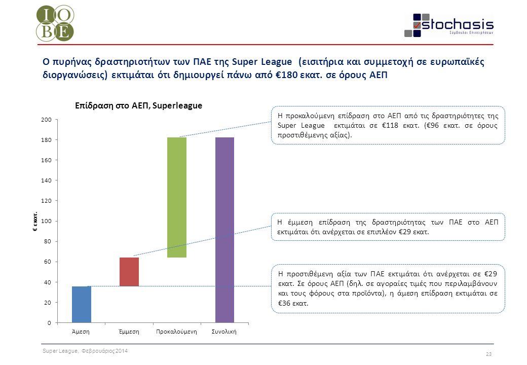 Super League, Φεβρουάριος 2014 23 Ο πυρήνας δραστηριοτήτων των ΠΑΕ της Super League (εισιτήρια και συμμετοχή σε ευρωπαϊκές διοργανώσεις) εκτιμάται ότι
