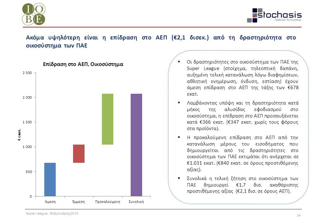Super League, Φεβρουάριος 2014 24 Ακόμα υψηλότερη είναι η επίδραση στο ΑΕΠ (€2,1 δισεκ.) από τη δραστηριότητα στο οικοσύστημα των ΠΑΕ  Οι δραστηριότη