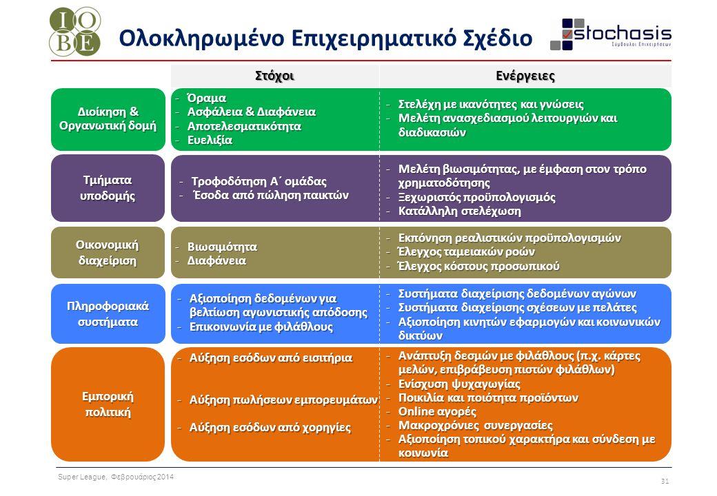 Super League, Φεβρουάριος 2014 31 Τμήματα υποδομής Οικονομική διαχείριση Εμπορική πολιτική Πληροφοριακά συστήματα Ολοκληρωμένο Επιχειρηματικό Σχέδιο -