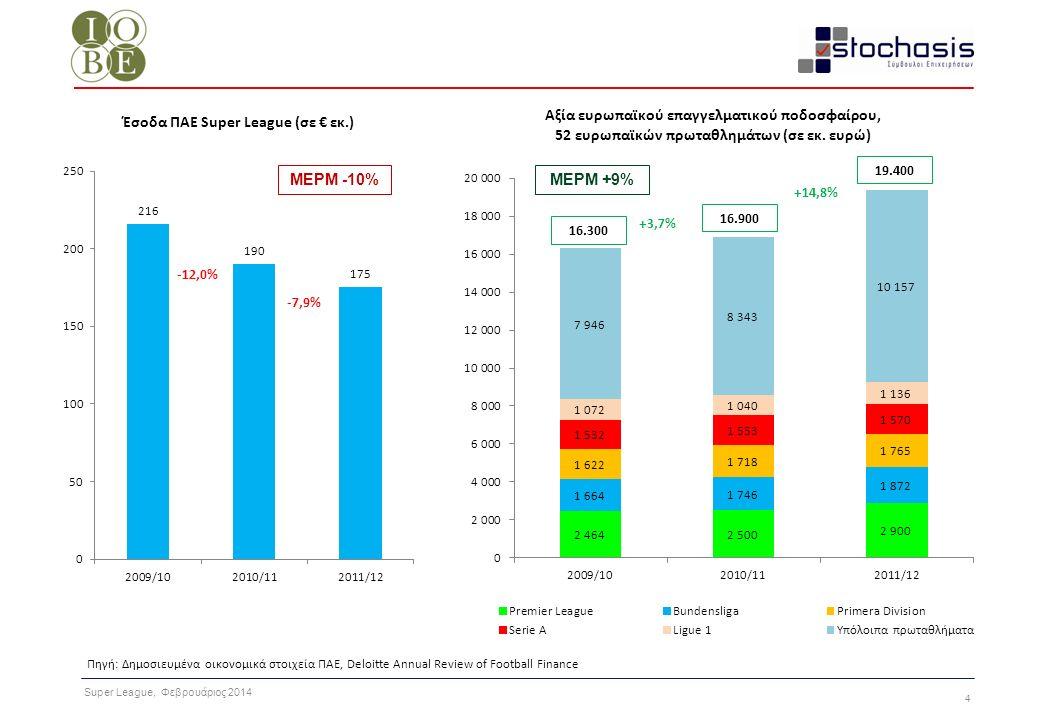 Super League, Φεβρουάριος 2014 15 ΠΛΕΟΝΕΚΤΗΜΑΤΑΜΕΙΟΝΕΚΤΗΜΑΤΑ Αξιοποίηση εφαρμογών σε κινητά, social media, e- commerce και συνδρομητική web tv Tα εμπορικά έσοδα αντιστοιχούν στο 49% των συνολικών εσόδων Υψηλό κόστος μεταγραφών Αξιοποίηση του Emirates (από εισιτήρια προέρχεται το 41% των συνολικών εσόδων) Λιγότερο αποτελεσματική εμπορική πολιτική (7,5% των εσόδων) Επένδυση σε νέους παίκτες, μέσω της ακαδημίας της (BVB Academy - Training Centre) Οικονομική διαχείριση Περιορισμένη αξιοποίηση του γηπέδου της (από εισιτήρια προέρχεται το 16% των εσόδων) Αξιοποίηση υψηλής τεχνολογίας (Training Check Project, Match Analysis) Υψηλό κόστος μεταγραφών Χρηματοοικονομική κατάσταση και κεφαλαιακή διάρθρωση Επένδυση στις ακαδημίες Υψηλό κόστος προσωπικού και μεταγραφών Χρηματοοικονομική κατάσταση και κεφαλαιακή διάρθρωση