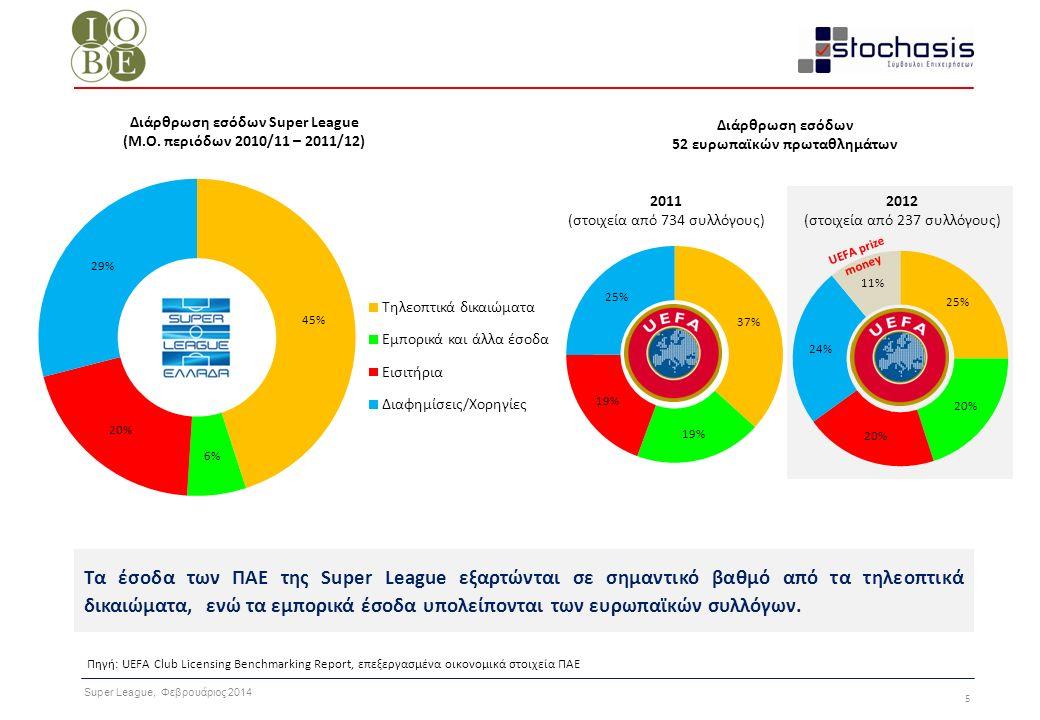 Super League, Φεβρουάριος 2014 6 Πηγή: Επεξεργασμένα οικονομικά στοιχεία ΠΑΕ Η εξάρτηση των μικρότερων, σε έσοδα, ΠΑΕ από τα τηλεοπτικά δικαιώματα είναι σημαντική, καθώς δεν συμμετέχουν και σε ευρωπαϊκές διοργανώσεις.