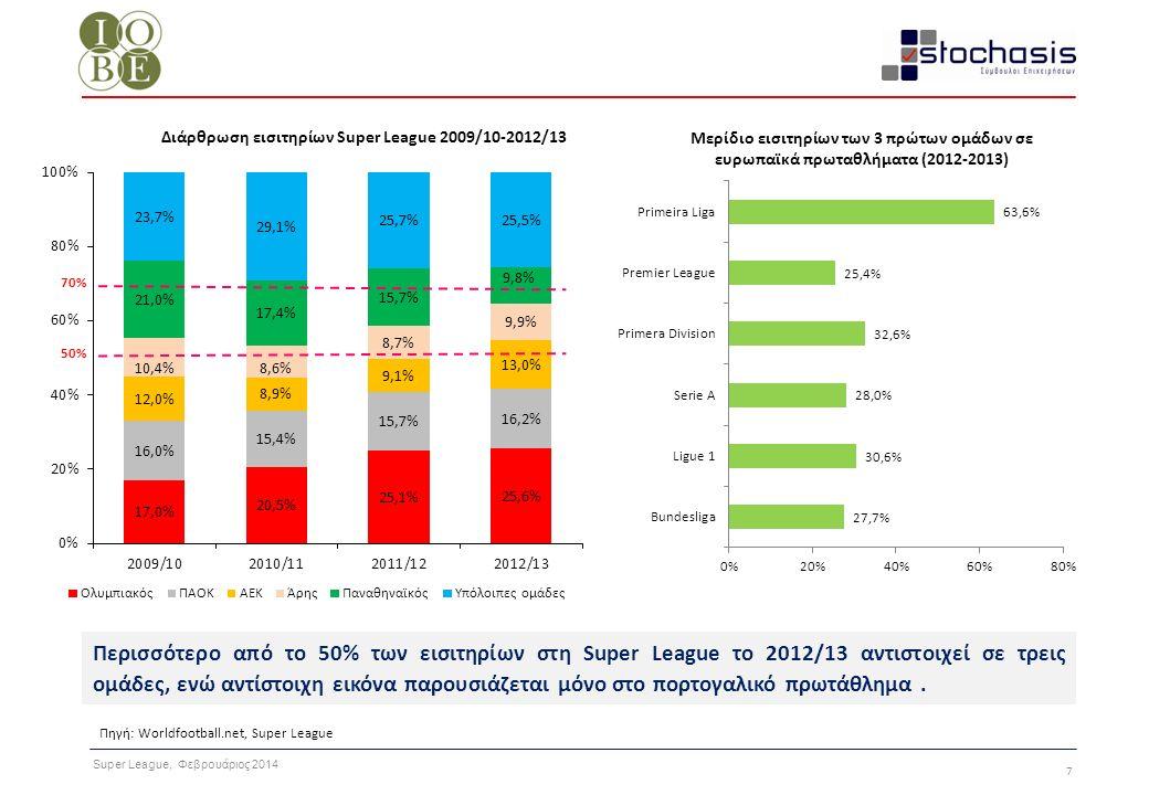 Super League, Φεβρουάριος 2014 28 Ο πυρήνας δραστηριοτήτων Super League (εισιτήρια και συμμετοχή σε ευρωπαϊκές διοργανώσεις) εκτιμάται ότι δημιουργεί πάνω από €180 εκατ.