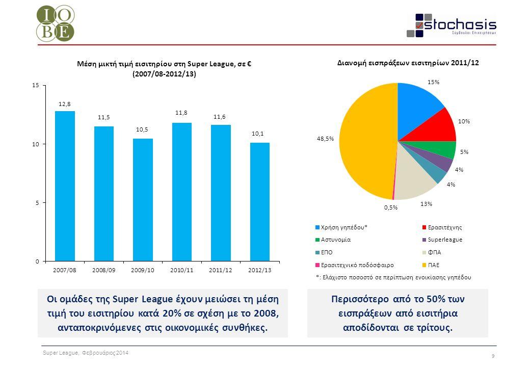 Super League, Φεβρουάριος 2014 20 Για να προσδιορίσουμε την τελική κατανάλωση που προκύπτει από τη δραστηριότητα των ΠΑΕ, εκτιμήσαμε την κατανομή των εσόδων των ΠΑΕ της Super League για την αγωνιστική περίοδο 2011/2012 με βάση απαντήσεις από 11 ΠΑΕ.
