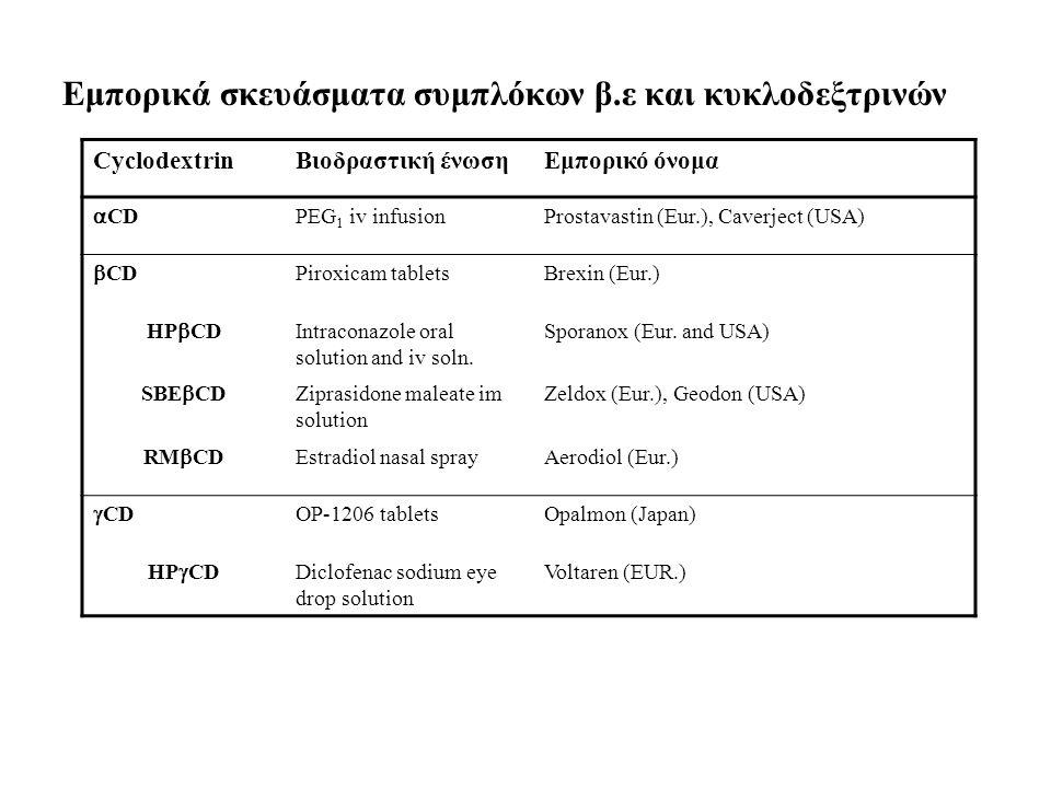Εμπορικά σκευάσματα συμπλόκων β.ε και κυκλοδεξτρινών CyclodextrinΒιοδραστική ένωσηΕμπορικό όνομα  CD PEG 1 iv infusionProstavastin (Eur.), Caverject (USA)  CD Piroxicam tabletsBrexin (Eur.) HP  CD Intraconazole oral solution and iv soln.