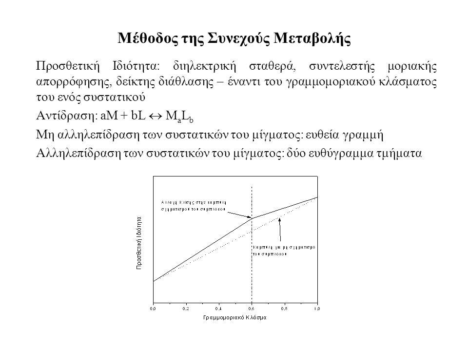 Μέθοδος της Συνεχούς Μεταβολής Προσθετική Ιδιότητα: διηλεκτρική σταθερά, συντελεστής μοριακής απορρόφησης, δείκτης διάθλασης – έναντι του γραμμομοριακού κλάσματος του ενός συστατικού Αντίδραση: aM + bL  M a L b Μη αλληλεπίδραση των συστατικών του μίγματος: ευθεία γραμμή Αλληλεπίδραση των συστατικών του μίγματος: δύο ευθύγραμμα τμήματα