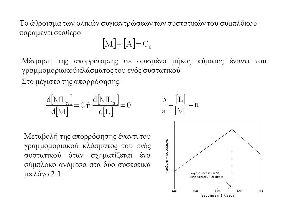Το άθροισμα των ολικών συγκεντρώσεων των συστατικών του συμπλόκου παραμένει σταθερό Μέτρηση της απορρόφησης σε ορισμένο μήκος κύματος έναντι του γραμμομοριακού κλάσματος του ενός συστατικού Στο μέγιστο της απορρόφησης: Μεταβολή της απορρόφησης έναντι του γραμμομοριακού κλάσματος του ενός συστατικού όταν σχηματίζεται ένα σύμπλοκο ανάμεσα στα δύο συστατικά με λόγο 2:1