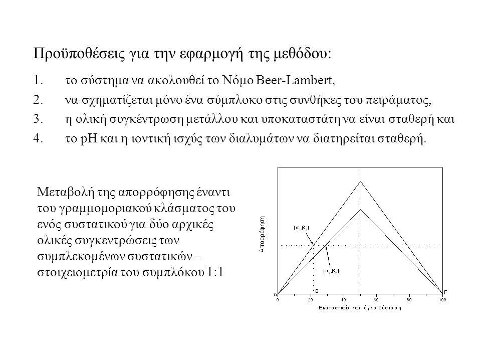 Προϋποθέσεις για την εφαρμογή της μεθόδου: 1.το σύστημα να ακολουθεί το Νόμο Beer-Lambert, 2.να σχηματίζεται μόνο ένα σύμπλοκο στις συνθήκες του πειράματος, 3.η ολική συγκέντρωση μετάλλου και υποκαταστάτη να είναι σταθερή και 4.το pH και η ιοντική ισχύς των διαλυμάτων να διατηρείται σταθερή.