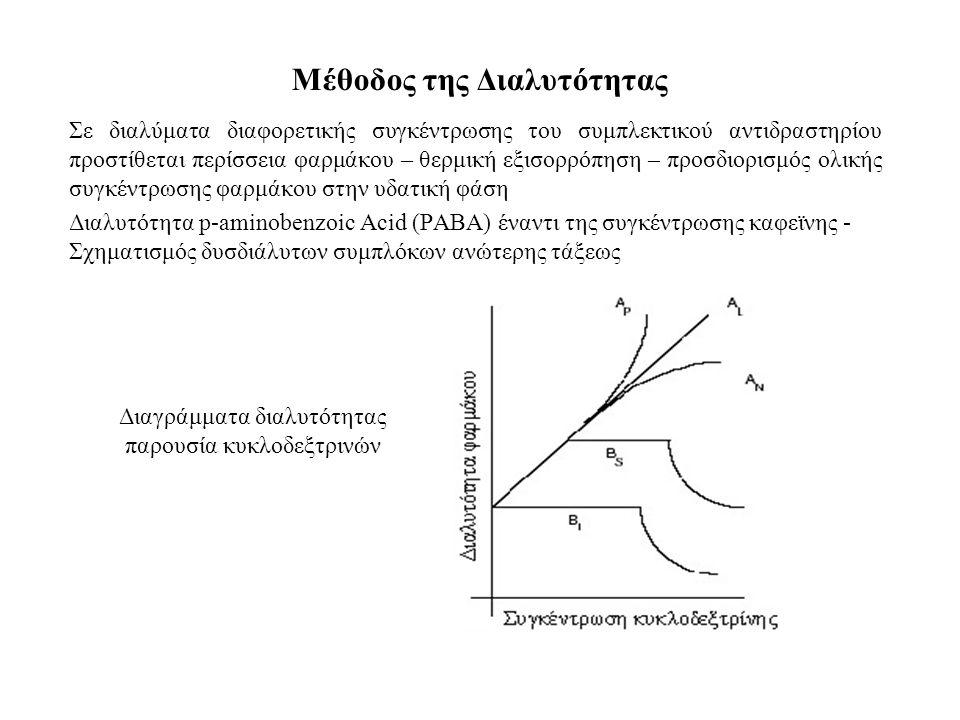 Μέθοδος της Διαλυτότητας Σε διαλύματα διαφορετικής συγκέντρωσης του συμπλεκτικού αντιδραστηρίου προστίθεται περίσσεια φαρμάκου – θερμική εξισορρόπηση – προσδιορισμός ολικής συγκέντρωσης φαρμάκου στην υδατική φάση Διαλυτότητα p-aminobenzoic Acid (PABA) έναντι της συγκέντρωσης καφεϊνης - Σχηματισμός δυσδιάλυτων συμπλόκων ανώτερης τάξεως Διαγράμματα διαλυτότητας παρουσία κυκλοδεξτρινών