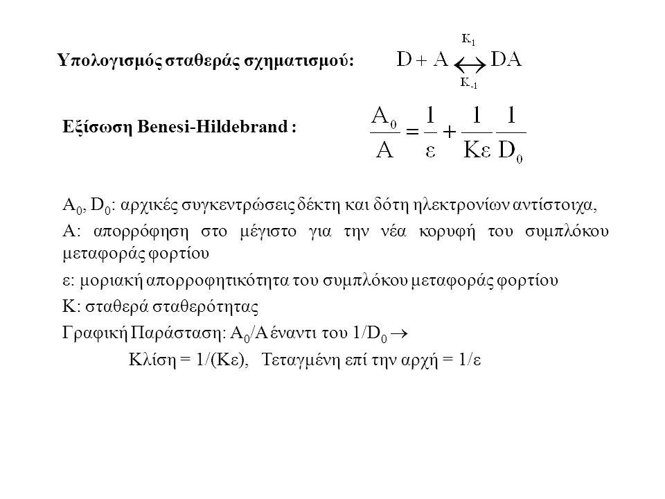 Υπολογισμός σταθεράς σχηματισμού: Εξίσωση Benesi-Hildebrand : A 0, D 0 : αρχικές συγκεντρώσεις δέκτη και δότη ηλεκτρονίων αντίστοιχα, Α: απορρόφηση στο μέγιστο για την νέα κορυφή του συμπλόκου μεταφοράς φορτίου ε: μοριακή απορροφητικότητα του συμπλόκου μεταφοράς φορτίου Κ: σταθερά σταθερότητας Γραφική Παράσταση: Α 0 /Α έναντι του 1/D 0  Κλίση = 1/(Κε), Τεταγμένη επί την αρχή = 1/ε