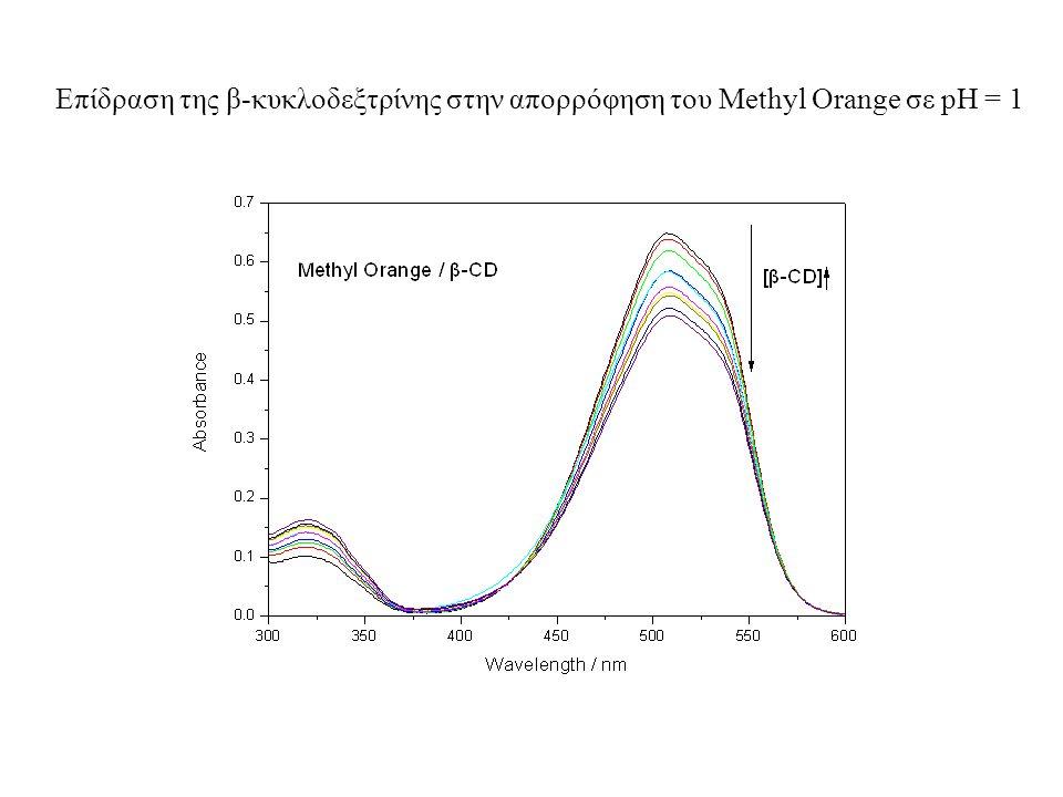 Επίδραση της β-κυκλοδεξτρίνης στην απορρόφηση του Methyl Orange σε pH = 1