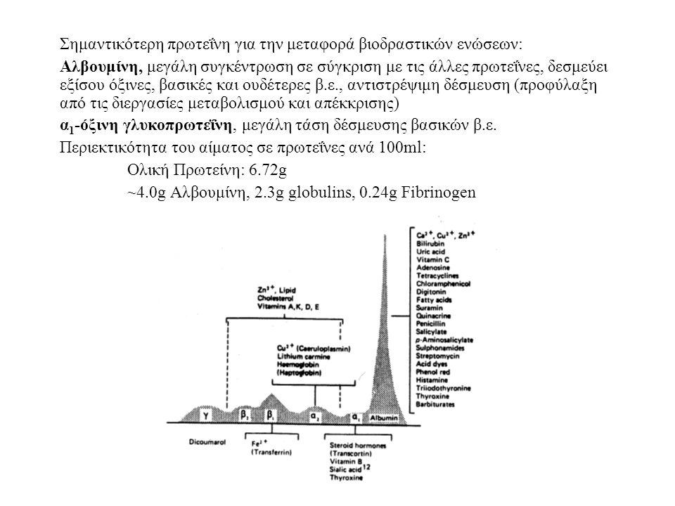 Σημαντικότερη πρωτεΐνη για την μεταφορά βιοδραστικών ενώσεων: Αλβουμίνη, μεγάλη συγκέντρωση σε σύγκριση με τις άλλες πρωτεΐνες, δεσμεύει εξίσου όξινες, βασικές και ουδέτερες β.ε., αντιστρέψιμη δέσμευση (προφύλαξη από τις διεργασίες μεταβολισμού και απέκκρισης) α 1 -όξινη γλυκοπρωτεΐνη, μεγάλη τάση δέσμευσης βασικών β.ε.
