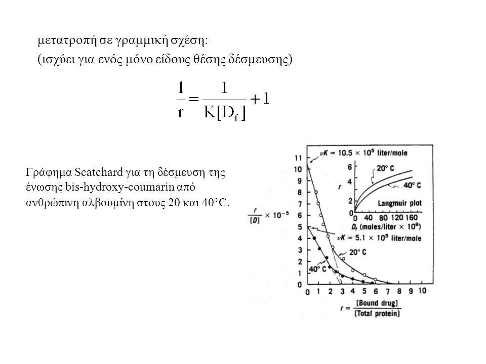 μετατροπή σε γραμμική σχέση: (ισχύει για ενός μόνο είδους θέσης δέσμευσης) Γράφημα Scatchard για τη δέσμευση της ένωσης bis-hydroxy-coumarin από ανθρώπινη αλβουμίνη στους 20 και 40  C.