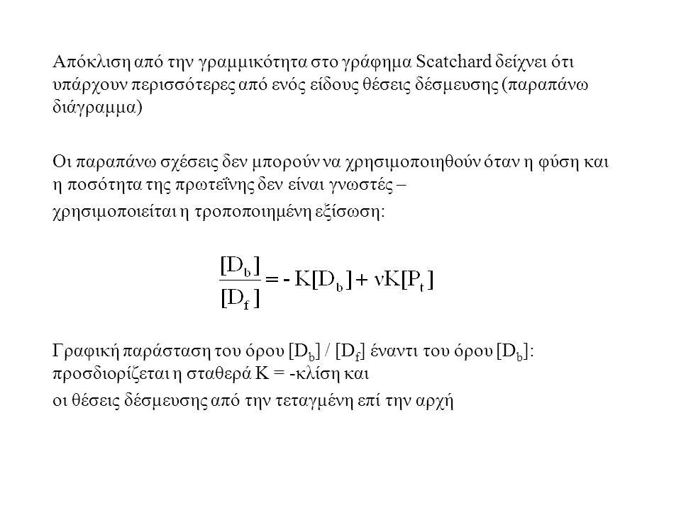 Απόκλιση από την γραμμικότητα στο γράφημα Scatchard δείχνει ότι υπάρχουν περισσότερες από ενός είδους θέσεις δέσμευσης (παραπάνω διάγραμμα) Οι παραπάνω σχέσεις δεν μπορούν να χρησιμοποιηθούν όταν η φύση και η ποσότητα της πρωτεΐνης δεν είναι γνωστές – χρησιμοποιείται η τροποποιημένη εξίσωση: Γραφική παράσταση του όρου [D b ] / [D f ] έναντι του όρου [D b ]: προσδιορίζεται η σταθερά Κ = -κλίση και οι θέσεις δέσμευσης από την τεταγμένη επί την αρχή