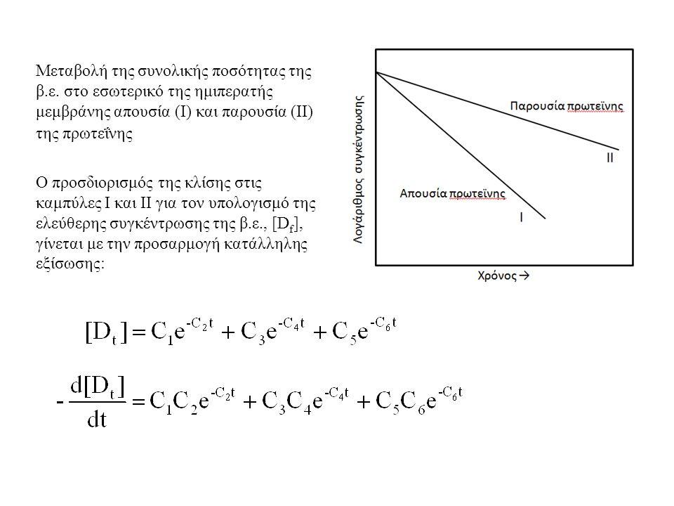 Μεταβολή της συνολικής ποσότητας της β.ε.