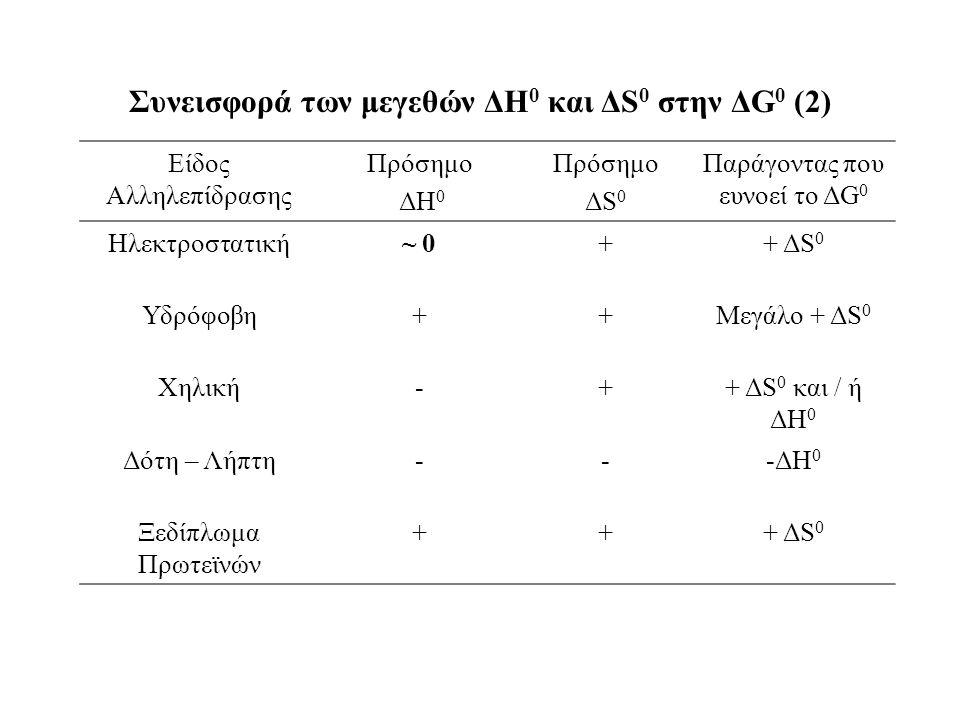 Συνεισφορά των μεγεθών ΔH 0 και ΔS 0 στην ΔG 0 (2) Είδος Αλληλεπίδρασης Πρόσημο ΔH 0 Πρόσημο ΔS 0 Παράγοντας που ευνοεί το ΔG 0 Ηλεκτροστατική~ 0++ ΔS 0 Υδρόφοβη++Μεγάλο + ΔS 0 Χηλική-++ ΔS 0 και / ή ΔH 0 Δότη – Λήπτη---ΔH 0 Ξεδίπλωμα Πρωτεϊνών +++ ΔS 0