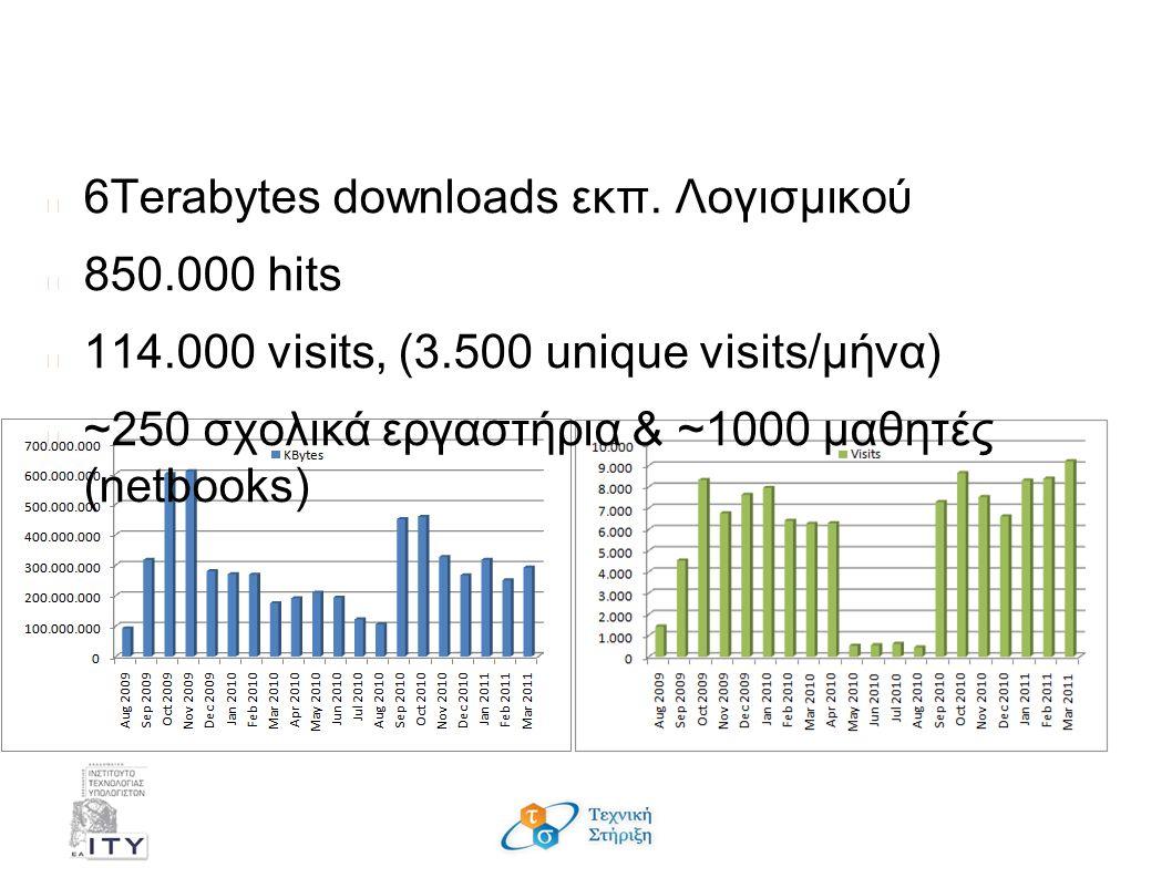 Στατιστικά χρήσης 20μηνών του αποθετηρίου εκπ. λογισμικού 6Terabytes downloads εκπ.