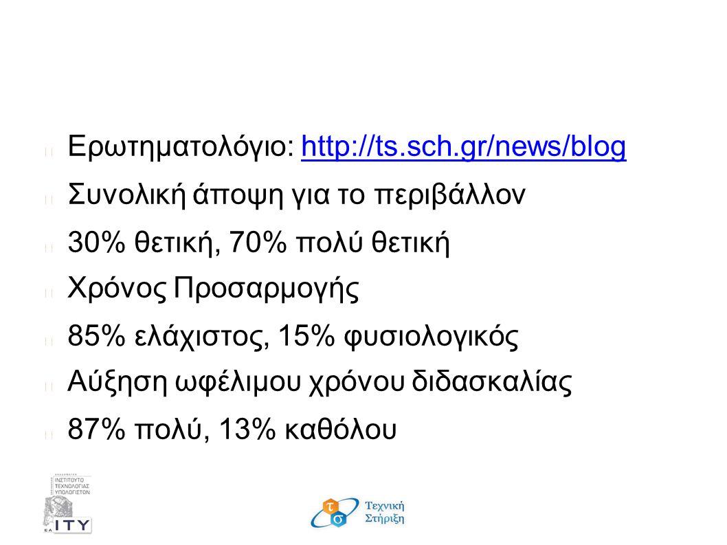 Συμπεράσματα - Εκπαιδευτικοί Ερωτηματολόγιο: http://ts.sch.gr/news/bloghttp://ts.sch.gr/news/blog Συνολική άποψη για το περιβάλλον 30% θετική, 70% πολύ θετική Χρόνος Προσαρμογής 85% ελάχιστος, 15% φυσιολογικός Αύξηση ωφέλιμου χρόνου διδασκαλίας 87% πολύ, 13% καθόλου