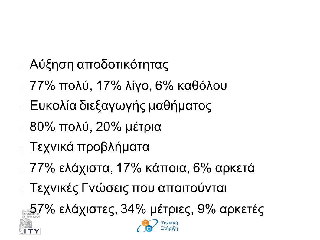 Συμπεράσματα - Εκπαιδευτικοί Αύξηση αποδοτικότητας 77% πολύ, 17% λίγο, 6% καθόλου Ευκολία διεξαγωγής μαθήματος 80% πολύ, 20% μέτρια Τεχνικά προβλήματα 77% ελάχιστα, 17% κάποια, 6% αρκετά Τεχνικές Γνώσεις που απαιτούνται 57% ελάχιστες, 34% μέτριες, 9% αρκετές