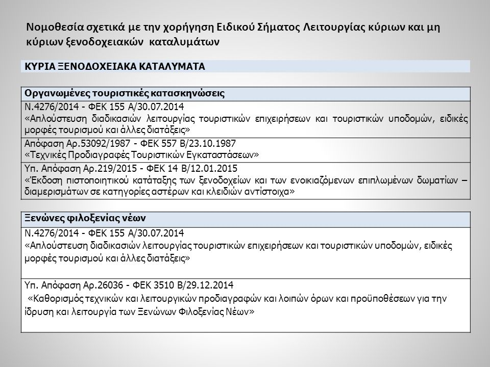 Νομοθεσία σχετικά με την χορήγηση Ειδικού Σήματος Λειτουργίας κύριων και μη κύριων ξενοδοχειακών καταλυμάτων ΜΗ ΚΥΡΙΑ ΞΕΝΟΔΟΧΕΙΑΚΑ ΚΑΤΑΛΥΜΑΤΑ Ενοικιαζόμενα επιπλωμένα δωμάτια – διαμερίσματα Ν.4276/2014 - ΦΕΚ 155 Α/30.07.2014 «Απλούστευση διαδικασιών λειτουργίας τουριστικών επιχειρήσεων και τουριστικών υποδομών, ειδικές μορφές τουρισμού και άλλες διατάξεις» Υπ.