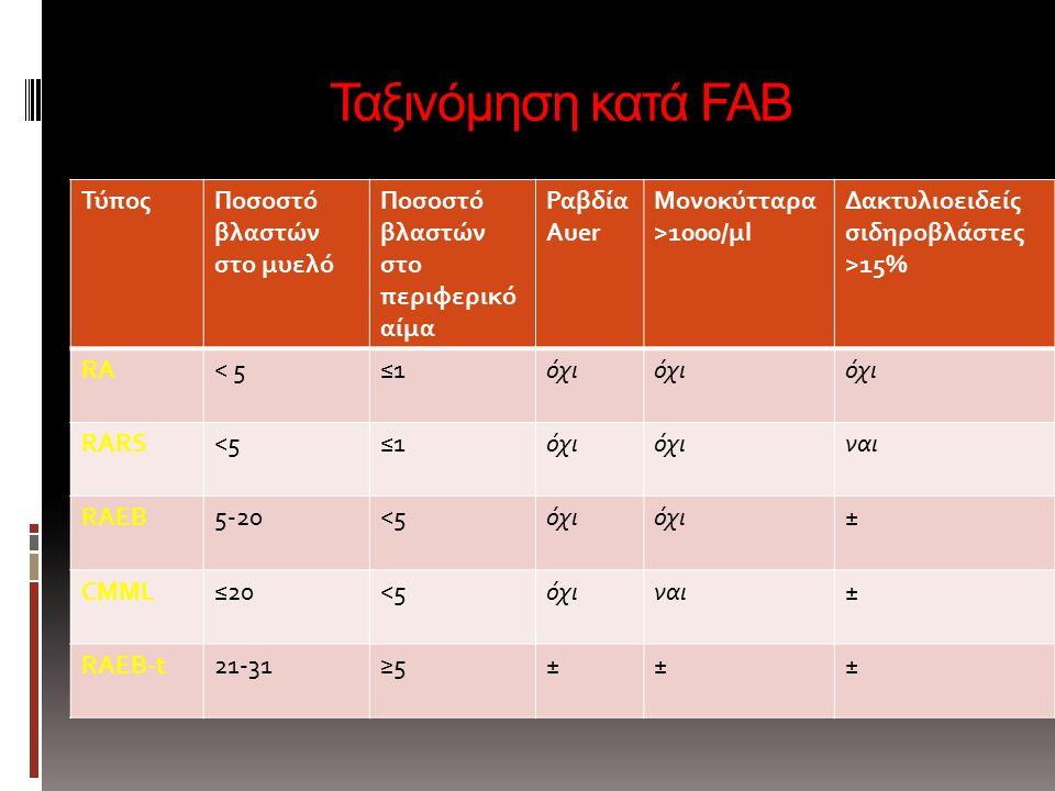 Ταξινόμηση κατά FAB Ταξινόμηση κατά FAB ΤύποςΠοσοστό βλαστών στο μυελό Ποσοστό βλαστών στο περιφερικό αίμα Ραβδία Auer Μονοκύτταρα >1000/μl Δακτυλιοειδείς σιδηροβλάστες >15% RA< 5≤1≤1όχι RARS<5≤1≤1όχι ναι RAEB5-20<5όχι ± CMML≤20<5όχιναι± RAEB-t21-31≥5≥5±±±