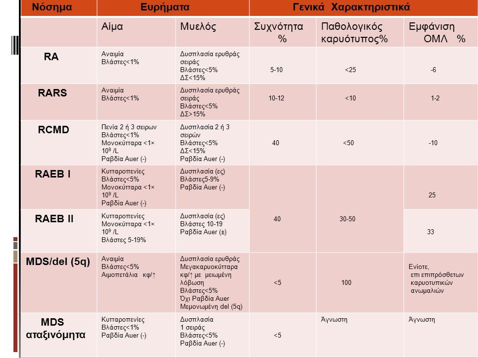 Νόσημα Ευρήματα Γενικά Χαρακτηριστικά ΑίμαΜυελόςΣυχνότητα % Παθολογικός καρυότυπος% Εμφάνιση ΟΜΛ % RA Αναιμία Βλάστες<1% Δυσπλασία ερυθράς σειράς Βλάστες<5% ΔΣ<15% 5-10 <25 -6 RARS Αναιμία Βλάστες<1% Δυσπλασία ερυθράς σειράς Βλάστες<5% ΔΣ>15% 10-12 <10 1-2 RCMD Πενία 2 ή 3 σειρων Βλάστες<1% Μονοκύτταρα <1× 10 9 /L Ραβδία Auer (-) Δυσπλασία 2 ή 3 σειρών Βλάστες<5% ΔΣ<15% Ραβδία Auer (-) 40 <50 -10 RAEB I Κυτταροπενίες Βλάστες<5% Μονοκύτταρα <1× 10 9 /L Ραβδία Auer (-) Δυσπλασία (ες) Βλάστες5-9% Ραβδία Auer (-) 40 30-50 25 RAEB II Κυτταροπενίες Μονοκύτταρα <1× 10 9 /L Βλάστες 5-19% Δυσπλασία (ες) Βλάστες 10-19 Ραβδία Auer (±) 33 MDS/del (5q) Αναιμία Βλάστες<5% Αιμοπετάλια κφ/↑ Δυσπλασία ερυθράς Μεγακαρυοκύτταρα κφ/↑ με μειωμένη λόβωση Βλάστες<5% Όχι Ραβδία Auer Μεμονωμένη del (5q) <5 100 Ενίοτε, επι επιπρόσθετων καρυοτυπικών ανωμαλιών MDS αταξινόμητα Κυτταροπενίες Βλάστες<1% Ραβδία Auer (-) Δυσπλασία 1 σειράς Βλάστες<5% Ραβδία Auer (-) <5 Άγνωστη