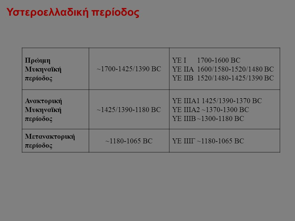 Υστεροελλαδική περίοδος Πρώιμη Μυκηναϊκή περίοδος ~1700-1425/1390 BC ΥΕ Ι1700-1600 BC ΥΕ ΙΙΑ1600/1580-1520/1480 BC ΥΕ ΙΙΒ1520/1480-1425/1390 BC Ανακτορική Μυκηναϊκή περίοδος ~1425/1390-1180 BC ΥΕ ΙΙΙΑ11425/1390-1370 BC ΥΕ ΙΙΙΑ2~1370-1300 BC ΥΕ ΙΙΙΒ~1300-1180 BC Μετανακτορική περίοδος ~1180-1065 BCΥΕ ΙΙΙΓ~1180-1065 BC