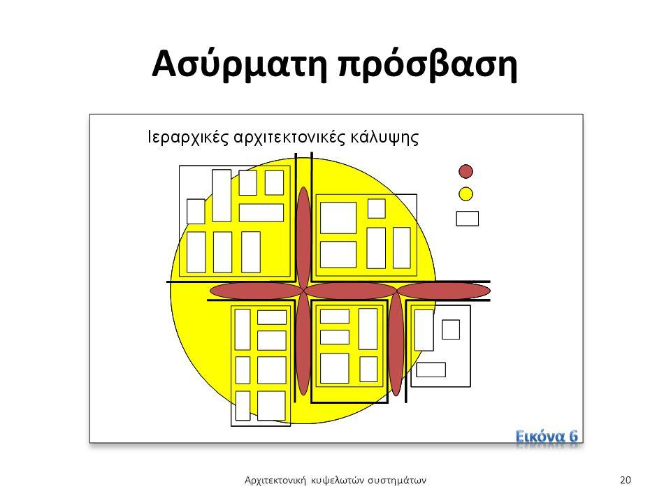 Ασύρματη πρόσβαση Αρχιτεκτονική κυψελωτών συστημάτων20