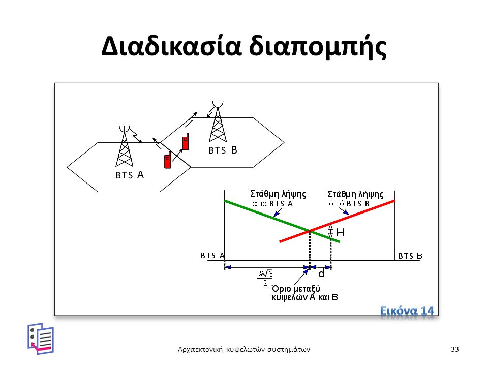 Διαδικασία διαπομπής Αρχιτεκτονική κυψελωτών συστημάτων33