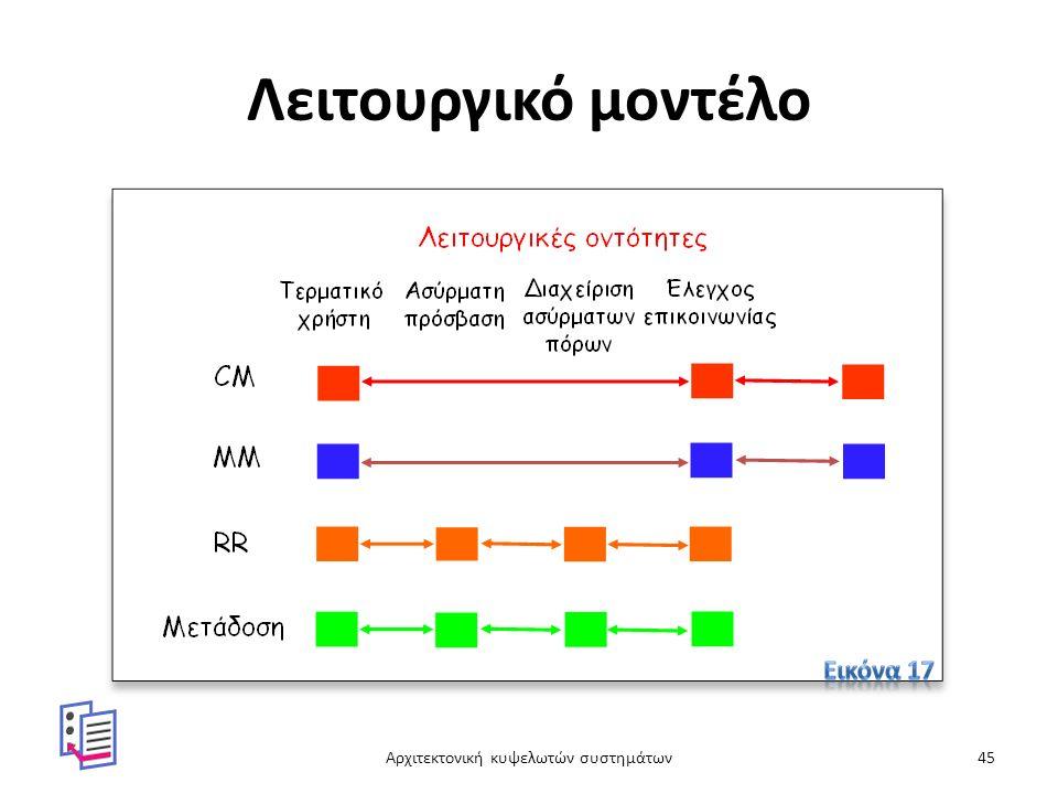 Λειτουργικό μοντέλο Αρχιτεκτονική κυψελωτών συστημάτων45