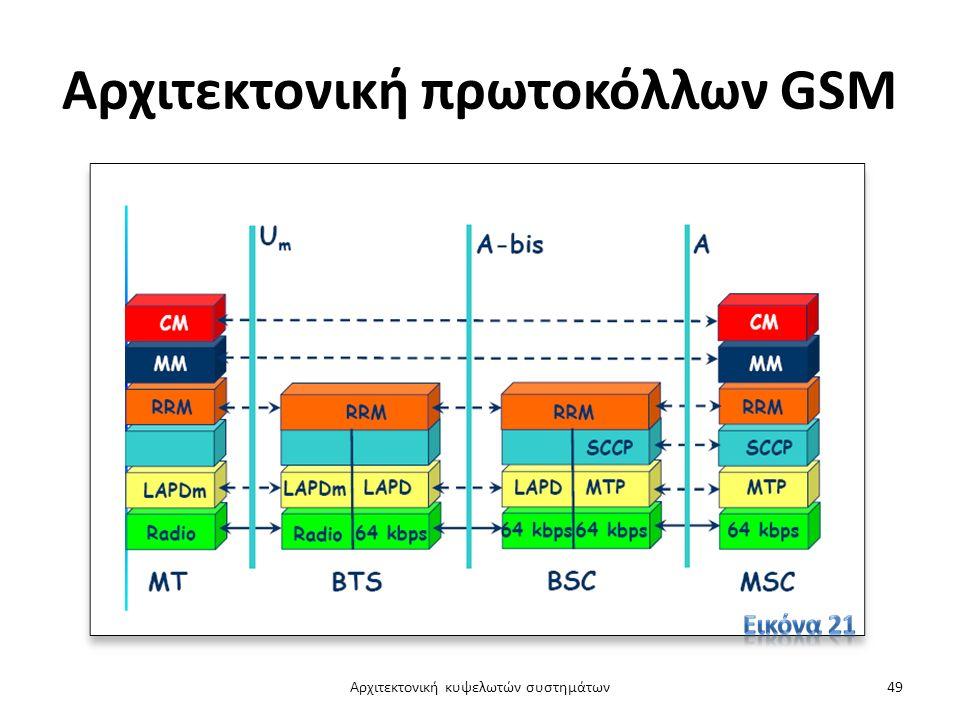 Αρχιτεκτονική πρωτοκόλλων GSM Αρχιτεκτονική κυψελωτών συστημάτων49