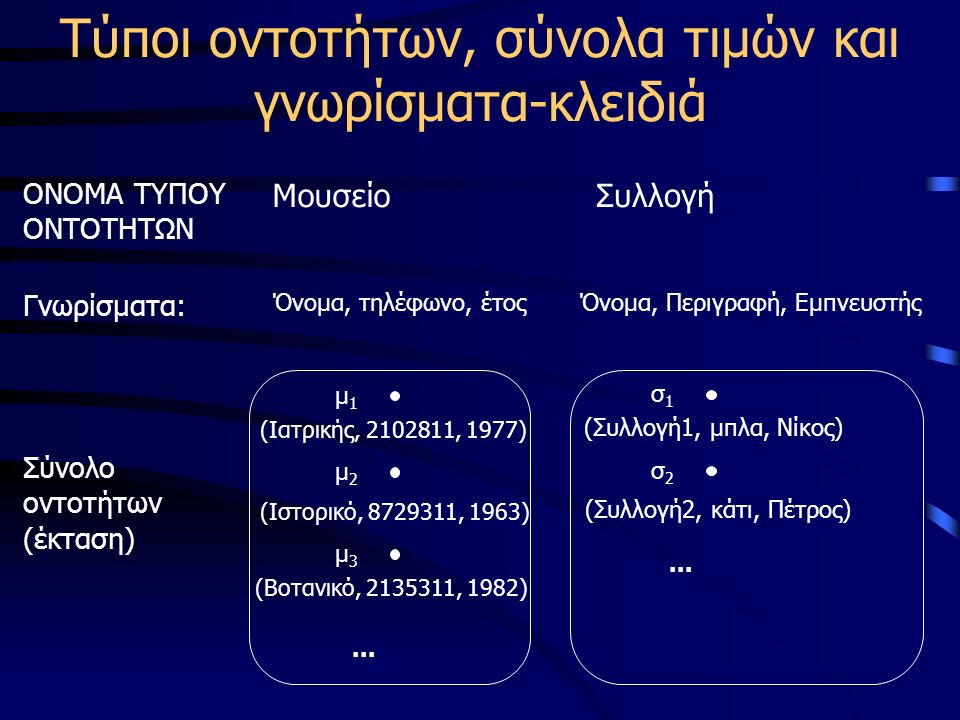 Τύποι οντοτήτων, σύνολα τιμών και γνωρίσματα-κλειδιά ΟΝΟΜΑ ΤΥΠΟΥ ΟΝΤΟΤΗΤΩΝ ΜουσείοΣυλλογή Γνωρίσματα: Όνομα, τηλέφωνο, έτοςΌνομα, Περιγραφή, Εμπνευστής Σύνολο οντοτήτων (έκταση) μ1μ1 (Ιατρικής, 2102811, 1977) μ2μ2 (Ιστορικό, 8729311, 1963) μ3μ3 (Βοτανικό, 2135311, 1982)...