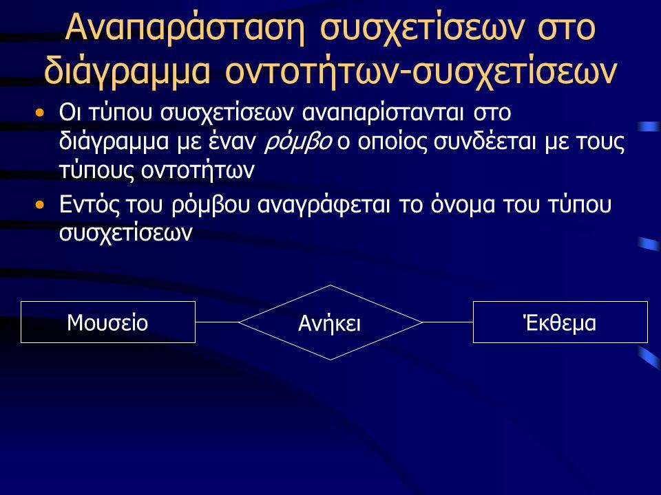 Αναπαράσταση συσχετίσεων στο διάγραμμα οντοτήτων-συσχετίσεων Οι τύπου συσχετίσεων αναπαρίστανται στο διάγραμμα με έναν ρόμβο ο οποίος συνδέεται με τους τύπους οντοτήτων Εντός του ρόμβου αναγράφεται το όνομα του τύπου συσχετίσεων ΜουσείοΈκθεμα Ανήκει