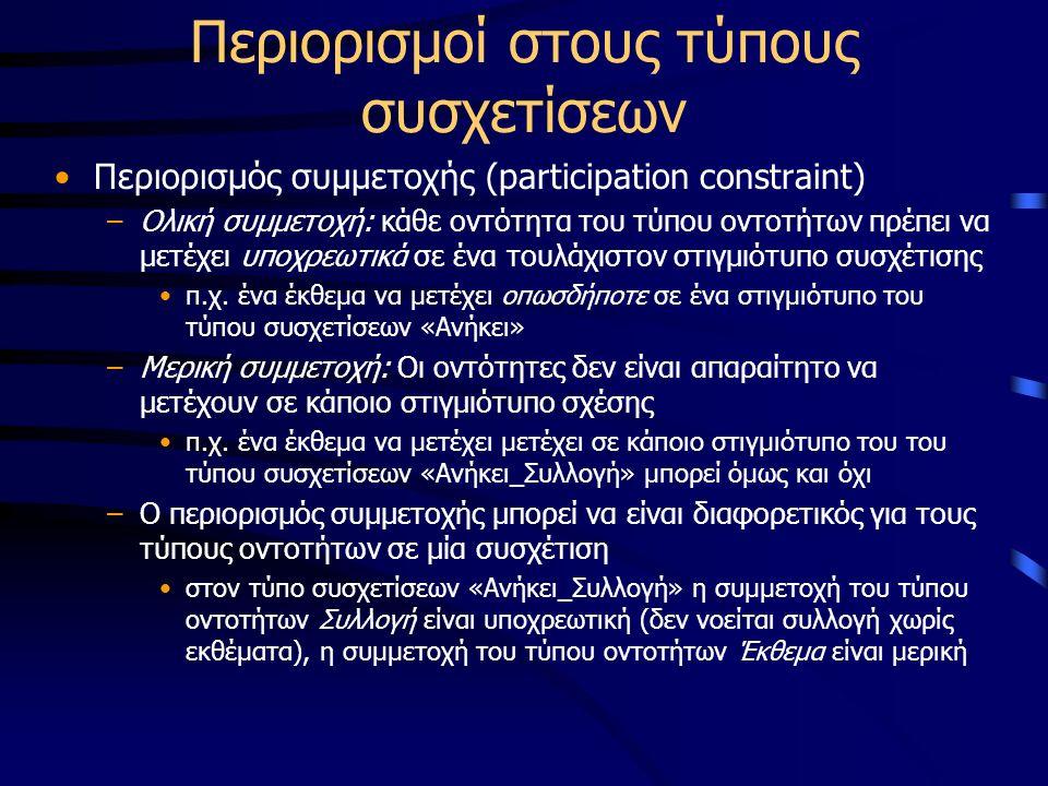 Περιορισμοί στους τύπους συσχετίσεων Περιορισμός συμμετοχής (participation constraint) –Ολική συμμετοχή: κάθε οντότητα του τύπου οντοτήτων πρέπει να μ