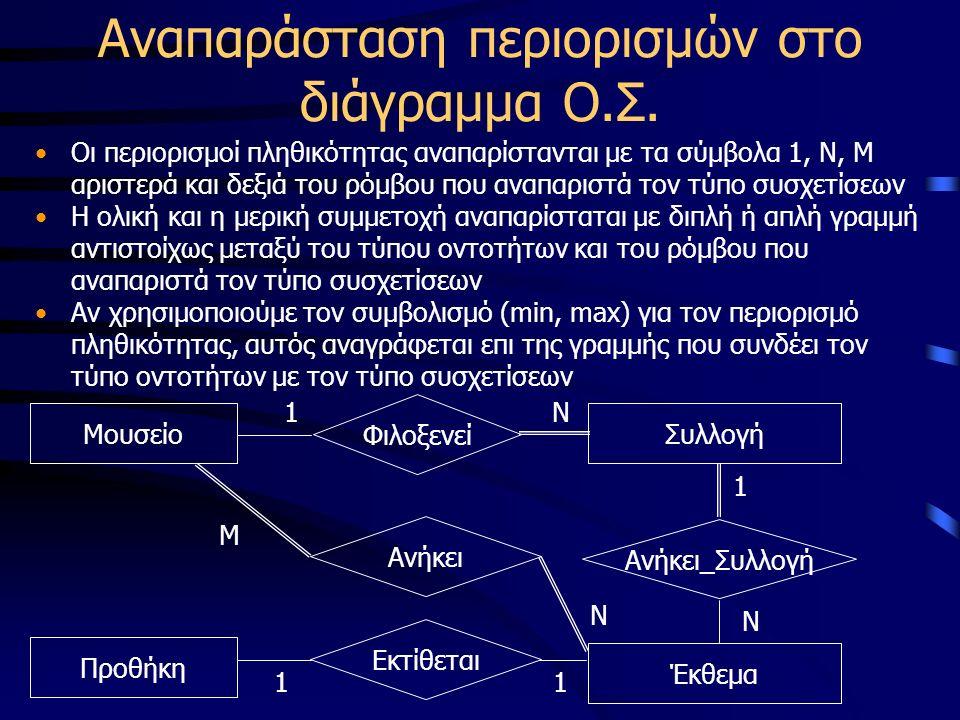 Αναπαράσταση περιορισμών στο διάγραμμα Ο.Σ. Οι περιορισμοί πληθικότητας αναπαρίστανται με τα σύμβολα 1, Ν, Μ αριστερά και δεξιά του ρόμβου που αναπαρι