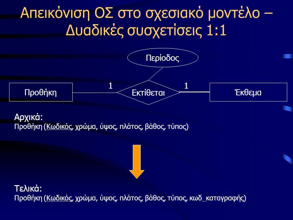 Απεικόνιση ΟΣ στο σχεσιακό μοντέλο – Δυαδικές συσχετίσεις 1:1 ΠροθήκηΈκθεμα Εκτίθεται 11 Αρχικά: Προθήκη (Κωδικός, χρώμα, ύψος, πλάτος, βάθος, τύπος) Περίοδος Τελικά: Προθήκη (Κωδικός, χρώμα, ύψος, πλάτος, βάθος, τύπος, κωδ_καταγραφής)