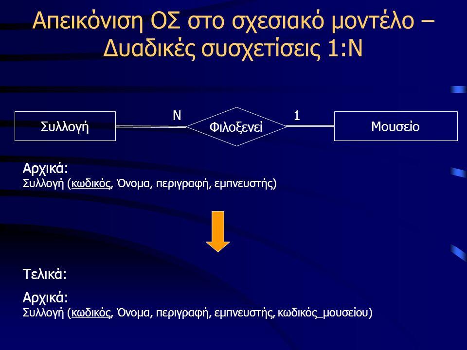 Απεικόνιση ΟΣ στο σχεσιακό μοντέλο – Δυαδικές συσχετίσεις 1:Ν ΣυλλογήΜουσείο Φιλοξενεί Ν1 Αρχικά: Συλλογή (κωδικός, Όνομα, περιγραφή, εμπνευστής) Τελικά: Αρχικά: Συλλογή (κωδικός, Όνομα, περιγραφή, εμπνευστής, κωδικός_μουσείου)