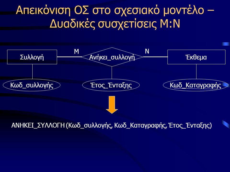 Απεικόνιση ΟΣ στο σχεσιακό μοντέλο – Δυαδικές συσχετίσεις Μ:Ν ΣυλλογήΈκθεμα Ανήκει_συλλογή Μ Ν Κωδ_συλλογήςΚωδ_Καταγραφής ΑΝΗΚΕΙ_ΣΥΛΛΟΓΗ (Κωδ_συλλογής, Κωδ_Καταγραφής, Έτος_Ένταξης) Έτος_Ένταξης