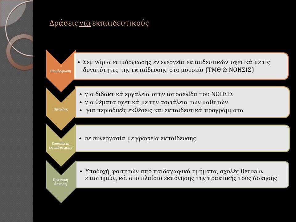 Δράσεις για εκπαιδευτικούς Επιμόρφωση Σεμινάρια επιμόρφωσης εν ενεργεία εκπαιδευτικών σχετικά με τις δυνατότητες της εκπαίδευσης στο μουσείο (ΤΜΘ & ΝΟΗΣΙΣ ) Ημερίδες για διδακτικά εργαλεία στην ιστοσελίδα του ΝΟΗΣΙΣ για θέματα σχετικά με την ασφάλεια των μαθητών για περιοδικές εκθέσεις και εκπαιδευτικά προγράμματα Επισκέψεις εκπαιδευτικών σε συνεργασία με γραφεία εκπαίδευσης Πρακτική άσκηση Υποδοχή φοιτητών από παιδαγωγικά τμήματα, σχολές θετικών επιστημών, κά.