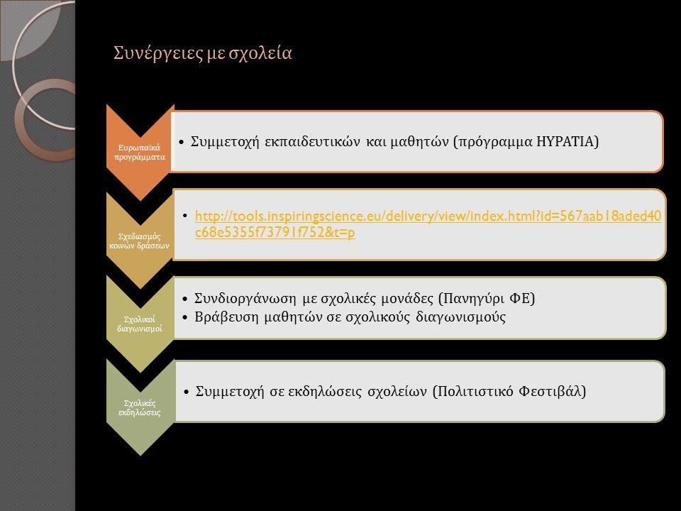 Συνέργειες με σχολεία Ευρωπαϊκά προγράμματα Συμμετοχή εκπαιδευτικών και μαθητών (πρόγραμμα HYPATIA) Σχεδιασμός κοινών δράσεων http://tools.inspiringscience.eu/delivery/view/index.html id=567aab18aded40 c68e5355f73791f752&t=phttp://tools.inspiringscience.eu/delivery/view/index.html id=567aab18aded40 c68e5355f73791f752&t=p Σχολικοί διαγωνισμοί Συνδιοργάνωση με σχολικές μονάδες (Πανηγύρι ΦΕ) Βράβευση μαθητών σε σχολικούς διαγωνισμούς Σχολικές εκδηλώσεις Συμμετοχή σε εκδηλώσεις σχολείων (Πολιτιστικό Φεστιβάλ)