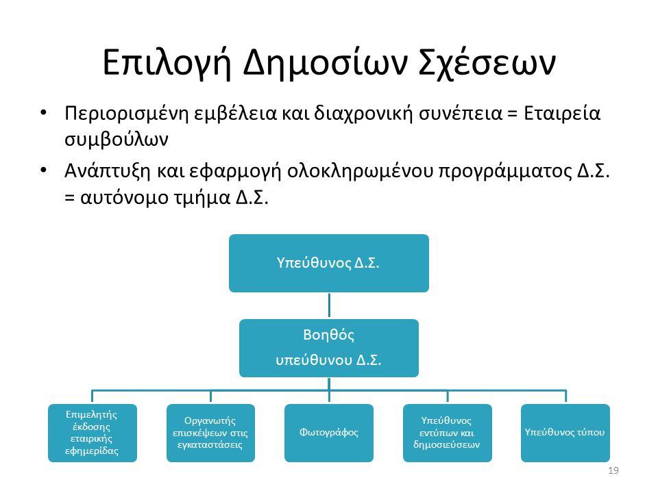 Επιλογή Δημοσίων Σχέσεων Περιορισμένη εμβέλεια και διαχρονική συνέπεια = Εταιρεία συμβούλων Ανάπτυξη και εφαρμογή ολοκληρωμένου προγράμματος Δ.Σ.