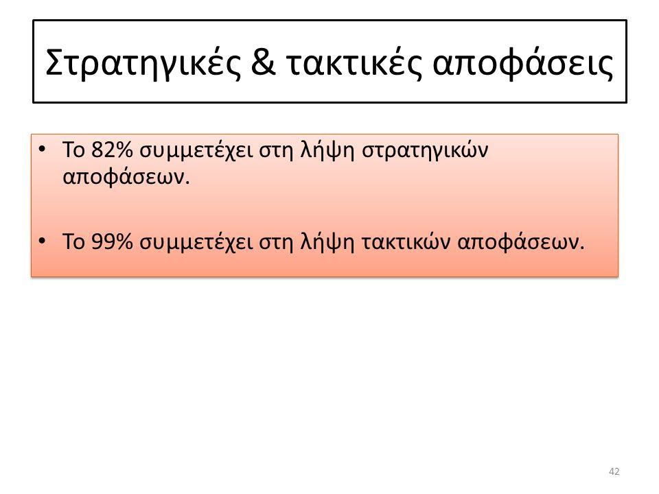 Στρατηγικές & τακτικές αποφάσεις Το 82% συμμετέχει στη λήψη στρατηγικών αποφάσεων.
