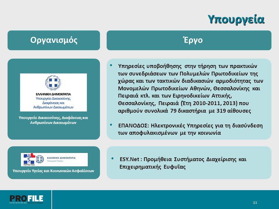 Υπουργεία 11 ΟργανισμόςΈργο Υπηρεσίες υποβοήθησης στην τήρηση των πρακτικών των συνεδριάσεων των Πολυμελών Πρωτοδικείων της χώρας και των τακτικών διαδικασιών αρμοδιότητας των Μονομελών Πρωτοδικείων Αθηνών, Θεσσαλονίκης και Πειραιά κτλ.