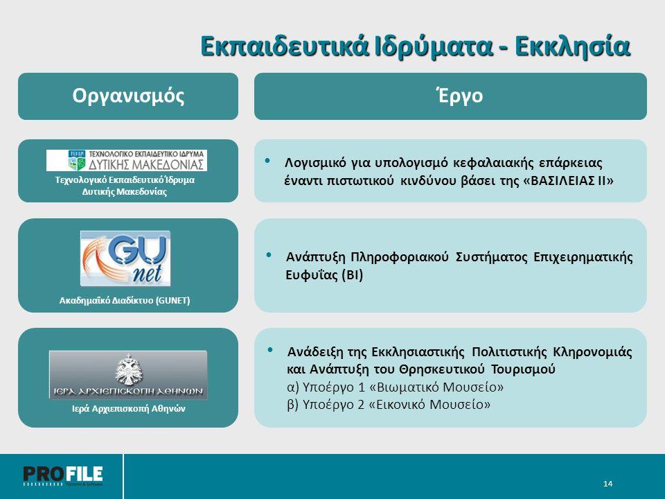 Εκπαιδευτικά Ιδρύματα - Εκκλησία 14 Λογισμικό για υπολογισμό κεφαλαιακής επάρκειας έναντι πιστωτικού κινδύνου βάσει της «ΒΑΣΙΛΕΙΑΣ ΙΙ» Ανάπτυξη Πληροφοριακού Συστήματος Επιχειρηματικής Ευφυΐας (ΒΙ) Ακαδημαϊκό Διαδίκτυο (GUNET) Τεχνολογικό Εκπαιδευτικό Ίδρυμα Δυτικής Μακεδονίας ΟργανισμόςΈργο Ανάδειξη της Εκκλησιαστικής Πολιτιστικής Κληρονομιάς και Ανάπτυξη του Θρησκευτικού Τουρισμού α) Υποέργο 1 «Βιωματικό Μουσείο» β) Υποέργο 2 «Εικονικό Μουσείο» Ιερά Αρχιεπισκοπή Αθηνών