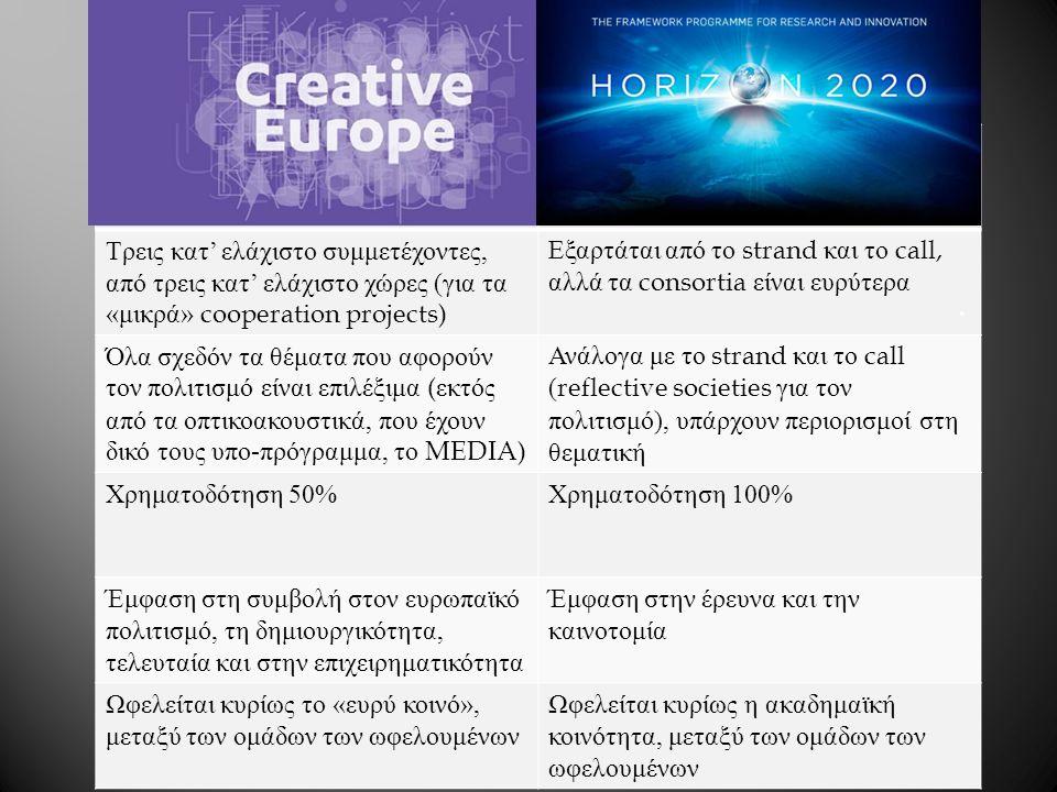 Τρεις κατ ' ελάχιστο συμμετέχοντες, από τρεις κατ ' ελάχιστο χώρες ( για τα « μικρά » cooperation projects) Εξαρτάται από το strand και το call, αλλά τα consortia είναι ευρύτερα Όλα σχεδόν τα θέματα που αφορούν τον πολιτισμό είναι επιλέξιμα ( εκτός από τα οπτικοακουστικά, που έχουν δικό τους υπο - πρόγραμμα, το MEDIA) Ανάλογα με το strand και το call (reflective societies για τον πολιτισμό ), υπάρχουν περιορισμοί στη θεματική Χρηματοδότηση 50% Χρηματοδότηση 100% Έμφαση στη συμβολή στον ευρωπαϊκό πολιτισμό, τη δημιουργικότητα, τελευταία και στην επιχειρηματικότητα Έμφαση στην έρευνα και την καινοτομία Ωφελείται κυρίως το « ευρύ κοινό », μεταξύ των ομάδων των ωφελουμένων Ωφελείται κυρίως η ακαδημαϊκή κοινότητα, μεταξύ των ομάδων των ωφελουμένων.
