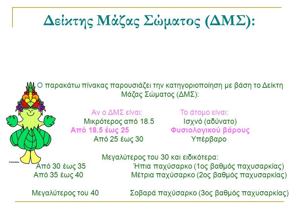 Δείκτης Μάζας Σώματος (ΔΜΣ): Ο παρακάτω πίνακας παρουσιάζει την κατηγοριοποίηση με βάση το Δείκτη Μάζας Σώματος (ΔΜΣ): Αν ο ΔΜΣ είναι: Το άτομο είναι: Μικρότερος από 18.5 Ισχνό (αδύνατο) Από 18.5 έως 25 Φυσιολογικού βάρους Από 25 έως 30 Υπέρβαρο Μεγαλύτερος του 30 και ειδικότερα: Από 30 έως 35 Ήπια παχύσαρκο (1ος βαθμός παχυσαρκίας) Από 35 έως 40 Μέτρια παχύσαρκο (2ος βαθμός παχυσαρκίας) Μεγαλύτερος του 40 Σοβαρά παχύσαρκο (3ος βαθμός παχυσαρκίας)