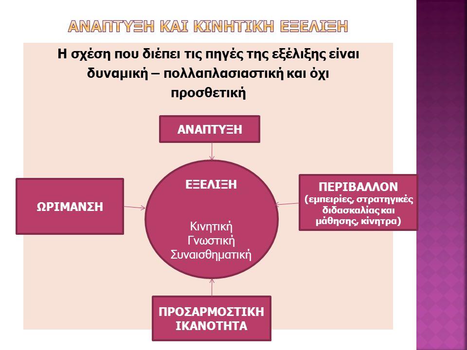 Η σχέση που διέπει τις πηγές της εξέλιξης είναι δυναμική – πολλαπλασιαστική και όχι προσθετική ΑΝΑΠΤΥΞΗ ΩΡΙΜΑΝΣΗ ΠΕΡΙΒΑΛΛΟΝ (εμπειρίες, στρατηγικές διδασκαλίας και μάθησης, κίνητρα) ΠΡΟΣΑΡΜΟΣΤΙΚΗ ΙΚΑΝΟΤΗΤΑ ΕΞΕΛΙΞΗ Κινητική Γνωστική Συναισθηματική